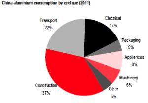 China Aluminum Consumption