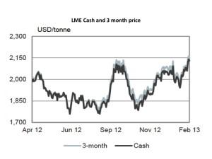 Zinc LME cash and 3 month price HSBC