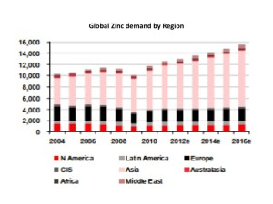 Global zinc demand by region HSBC