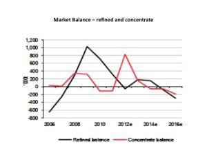 Zinc market balance refined and concentrate HSBC