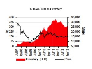 SHFE zinc price and inventory