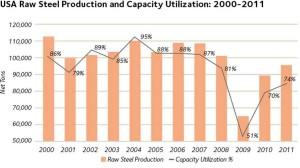 US Steel Capacity Utilization graph