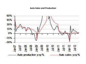 china auto sales HSBC