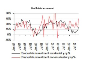 china real estate investment hsbc