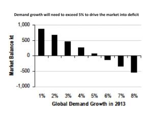 copper demand growth five percent graph
