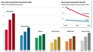 heavy-duty-transport-demand-exxon-mobil