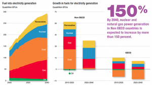 fuel-into-electricity-generation-exxonmobil