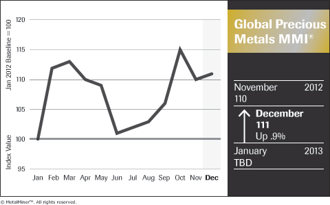 Monthly Global Precious Metals MMI December 2012 Revised