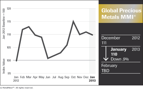 Monthly Global Precious Metals MMI January 2013 Revised