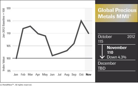 Global Precious Metals MMI November 2012 Revised