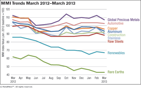 MetalMiner Overall MMI Trends March 2012-2013 graph