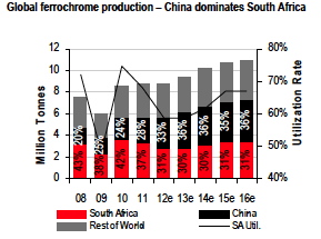 Ferrochrome An Industry Moving Beyond South Africa