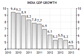 india gdp growth 2