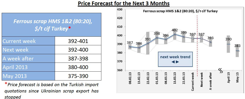 Ferrous Scrap Price Forecast