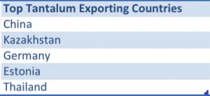 Tantalum exports