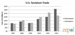 tantalum prices