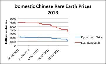 rare earth prices