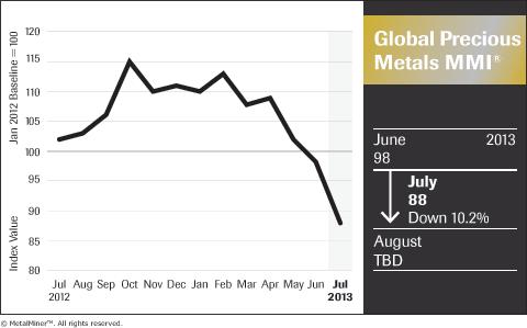 Global-Precious-Metals_MMI-Chart-July-2013_FNL