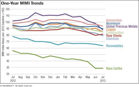 multicolor line graph of 12-month metal price trends