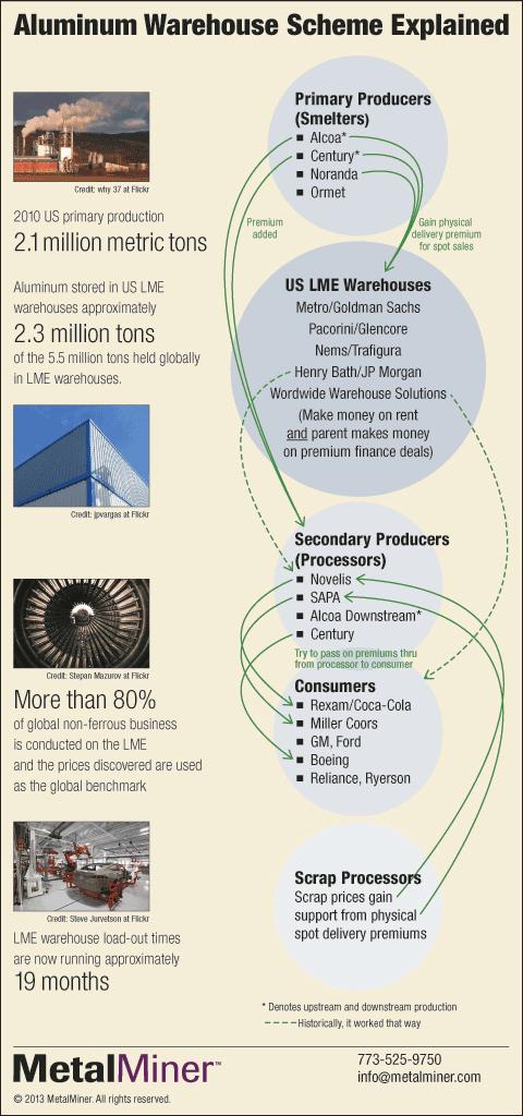 LME aluminum warehouse scheme flowchart infographic