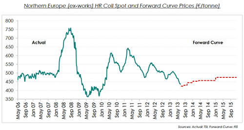 hrc coil price forward curve