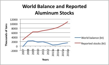 graph of world aluminum supply balance and stocks