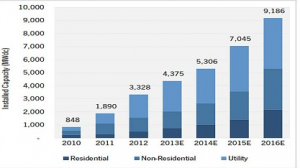 graph of U.S. photovoltaic installation forecast