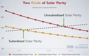 graph of subsidized unsubsidized solar power parity