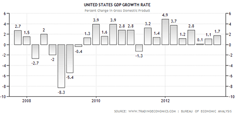 white gray chart of united states GDP growth rate