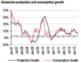 red and black line graph of china aluminum production and consumption growth