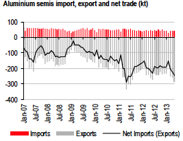 red gray and black graph of aluminum semis imports exports
