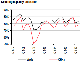red and black line graph of aluminum smelting capacity utilization