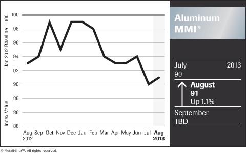 graph of aluminum price index august 2013