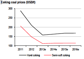 red-black line graph of coking coal price forecast through 2016