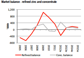 hsbc graph of market balance between refined zinc and concentrate