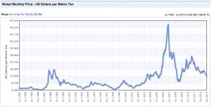 nickel 30 year chart