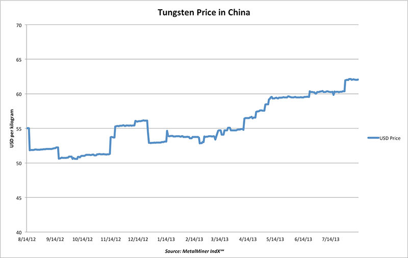 graph of historical tungsten price metalminer indx