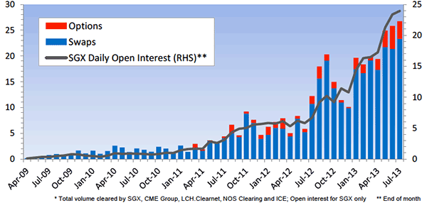 graph of OTC iron ore contracts