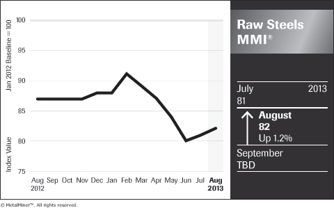 graph of steel and raw material price index august 2013