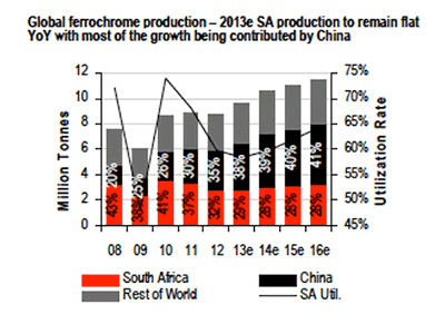 red black and gray bar chart of world ferrochrome production 2008-2016