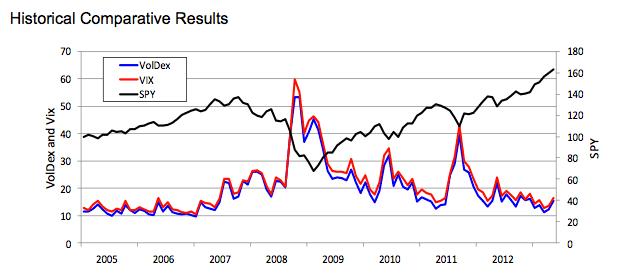graph VIX index against spy voldex