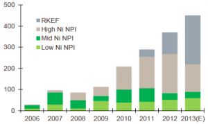 chart of nickel in NPI production