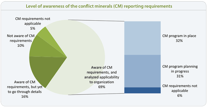 graph of manufacturers awareness of conflict minerals compliance