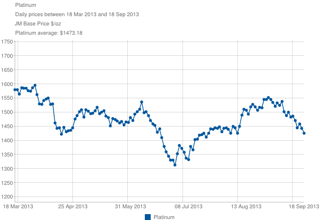 historical platinum price chart