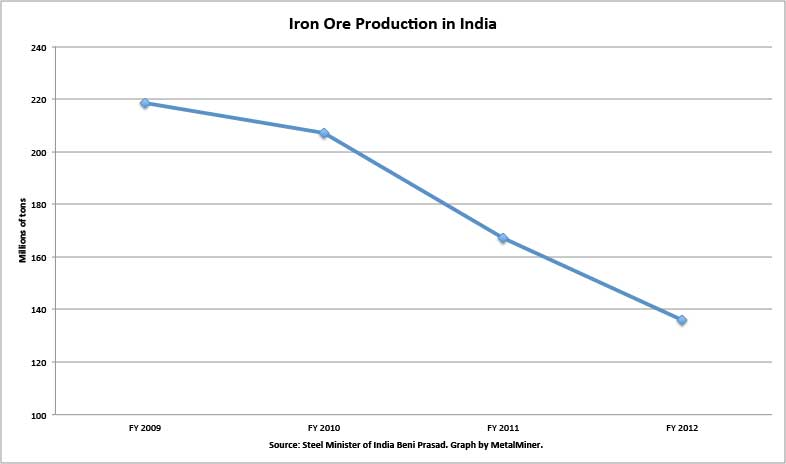 graph of iron ore production in india 2009 through 2012