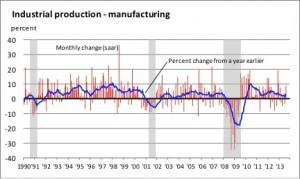 Fed graph