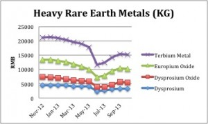 Heavy Rare Earth Prices 2