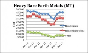 Heavy Rare Earth Prices