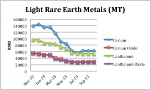 Light Rare Earths Prices