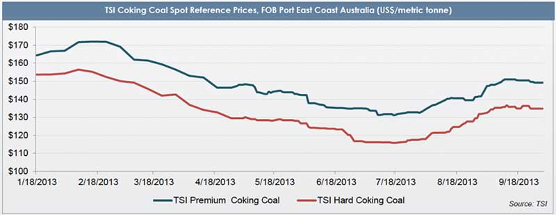 historical coking coal prices chart